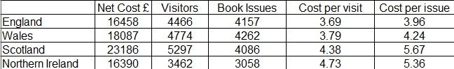 Based on Cipfa 2012/13. Per 1000 head per population.