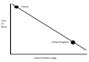 Hypotheses: that higher book prices in France means more library usage