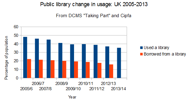 Public Library change in use